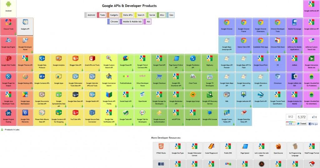 tabla peridodica google